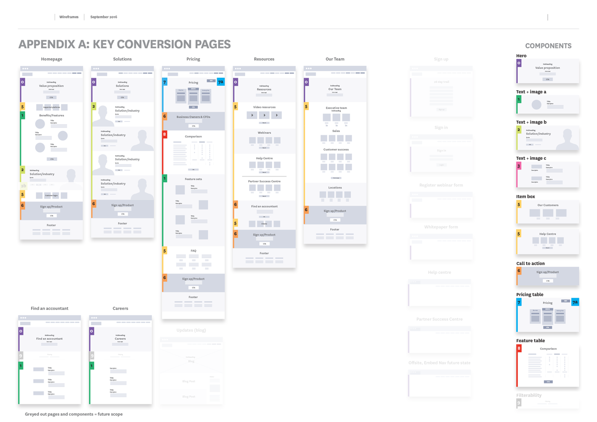 Spotlight Reporting Wireframes